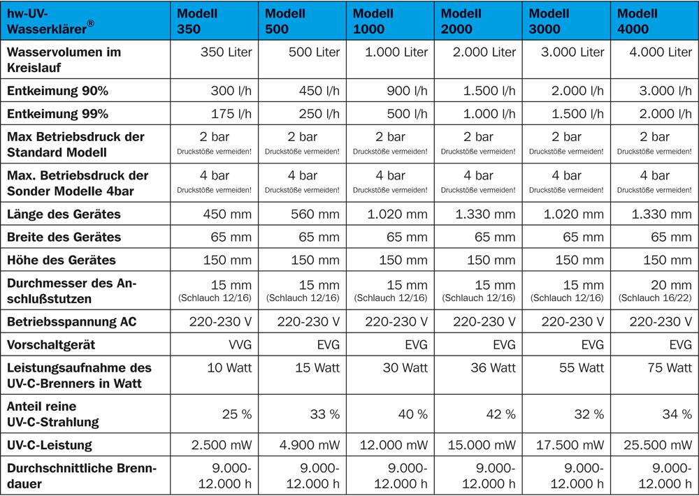 hw UV-Wasserklärer, Leistungsdaten