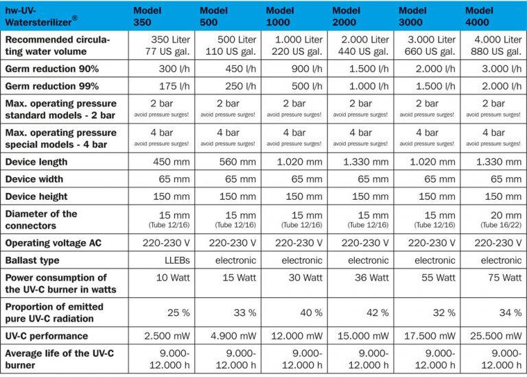 hw Wiegandt UV-Wasserklärer 500 7 15 Watt